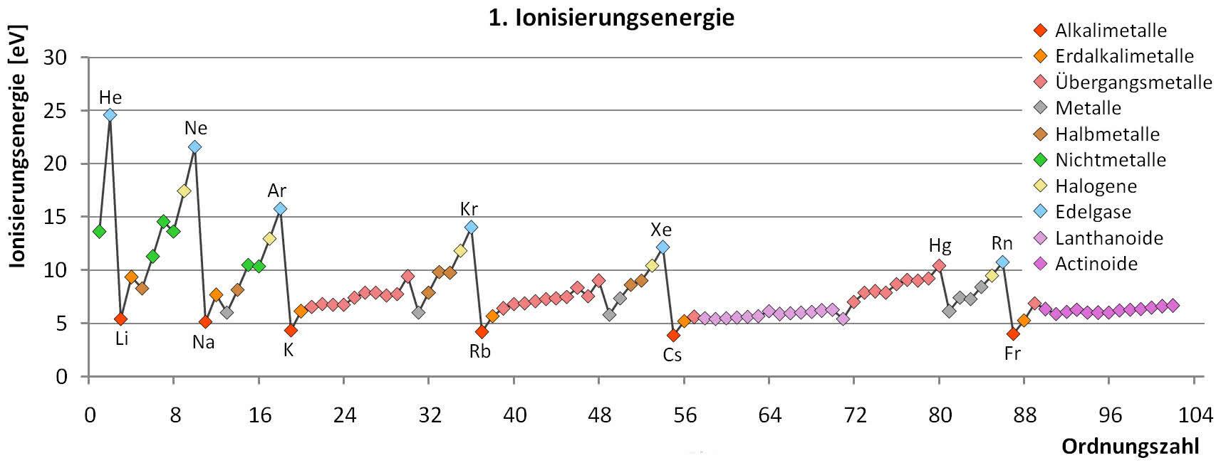 Anorganische Chemie: Ionisierungsenergie, Elektroaffinität und ...